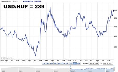 Dollar / Hungarian Forint